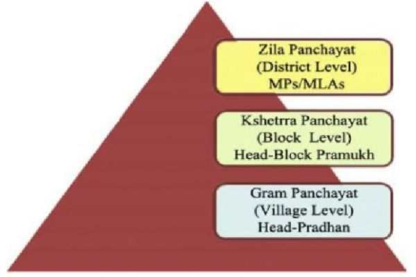 panchayati system